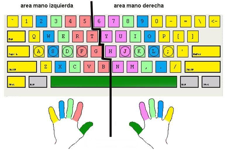 posición de manos en el teclado