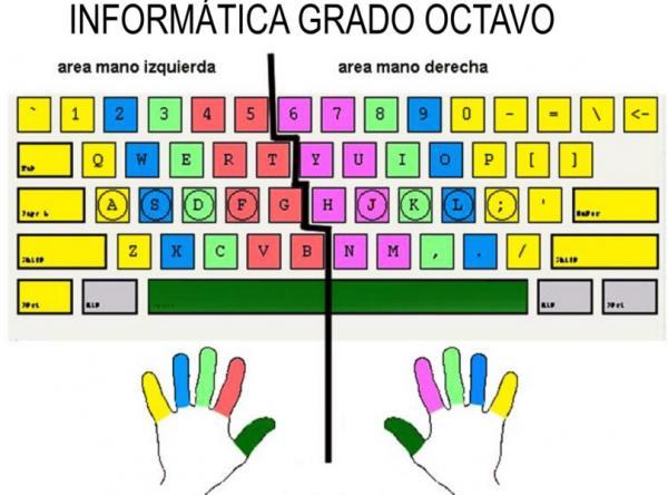 como usar correctamente el teclado qwerty