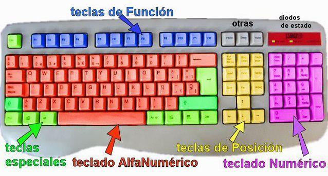 diseño teclado qwerty